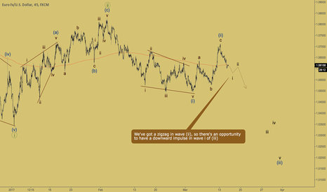 EURUSD: EURUSD - bearish impulse