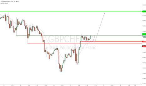 GBPCHF: GBP/CHF - Early moving market