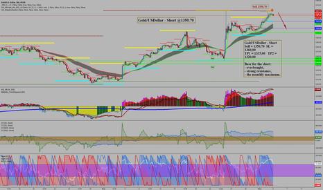 XAUUSD: Gold/USDollar - Short @1350.70
