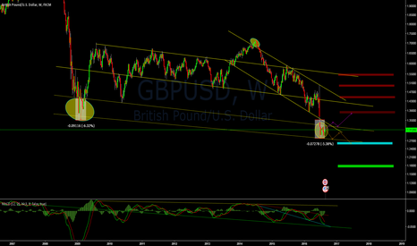 GBPUSD: GBPUSD & its Course