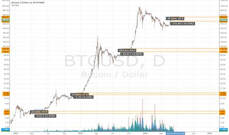 BTCUSD: Consolidation
