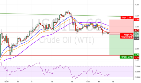USOIL: Oil Sell Set up!!!