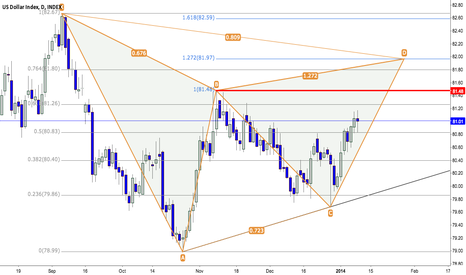 DXY: DXY - Getting ready for NFPs