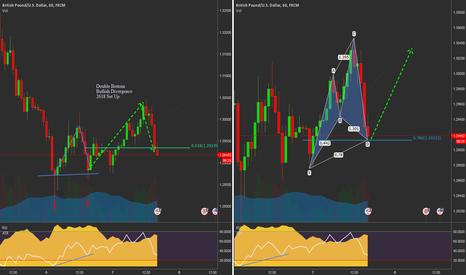 GBPUSD: GBPUSD Counter Trend/Reversal Trade