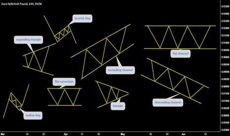 EURGBP: Basic Patterns, Educational Post