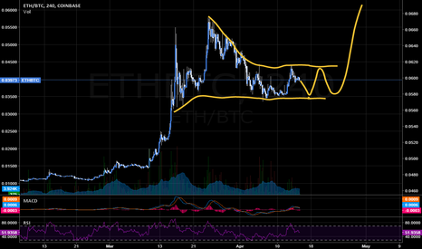 ETHBTC: Hunt Volatility over due ?