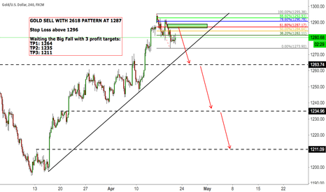 XAUUSD: GOLD SELL WITH 2618 PATTERN AT 1287 WITH BIG FALL