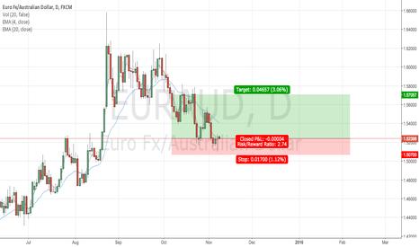 EURAUD: Rejection of range on $EURAUD