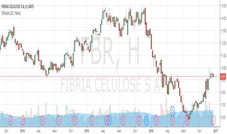 FBR: Анализ компании Fibria Celulose SA