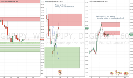 GBPJPY: GBPJPY down side