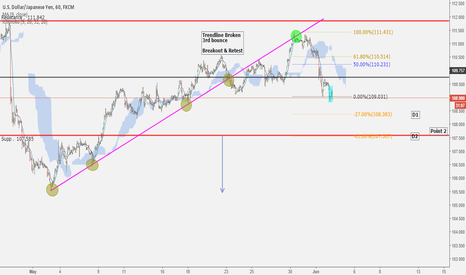 USDJPY: LONDON SESSION