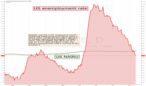 UNRATE: UNEMPLOYMENT RATE NOW WITHIN TOUCHING DISTANCE OF NAIRU ESTIMATE