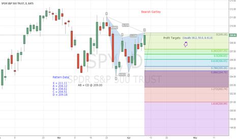 SPY: SPY Warning of a Stock Market Pullback (Again!)