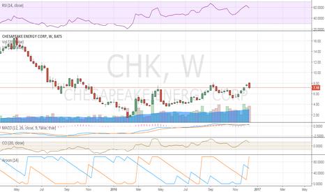 CHK: weekly