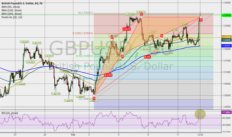 GBPUSD: RSI 0.77 for GBPUSD