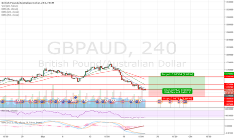 GBPAUD: Giving it a try