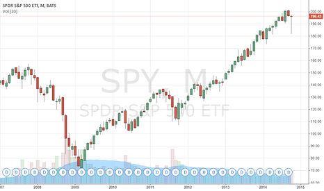 SPY: Possible hanging man candle on the monthly