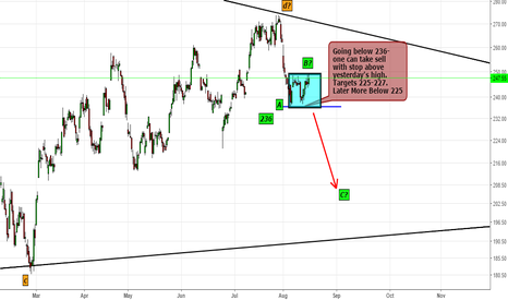 ICICIBANK: ICICI Bank- Trading The Rectangle Below 236