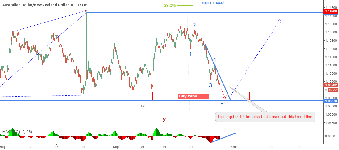 AUDNZD update: Waiting for Long opportunity