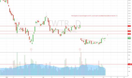TWTR: Breaking out of range.