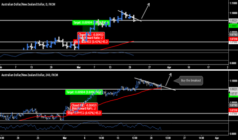 AUDNZD: AUD.NZD - Breakout Opportunity