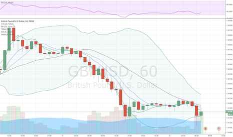 GBPUSD: GBP/USD poised for more weakness
