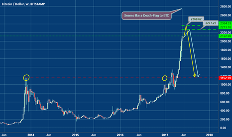 BTCUSD: BTCUSD could there be a tremendous fall?