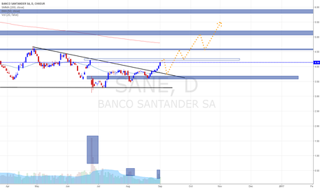BANCO SANTANDER SA (SAN) stock chart — BANCO SANTANDER SA ...