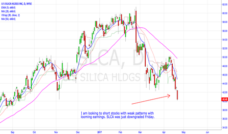 SLCA: Short Weak Stocks Pulled Up By Geopolitical Events