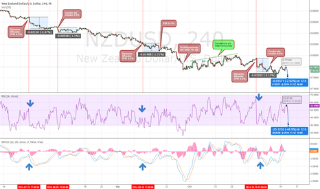 NZDUSD: Interventions in exchange rate New Zealand