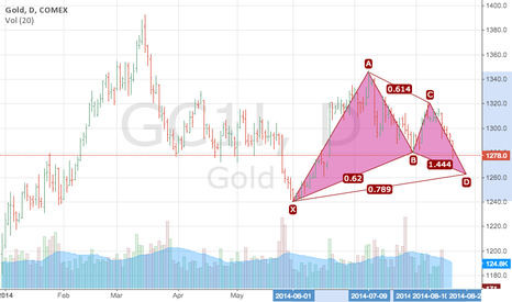 GC1!: Gold potential Gartley long