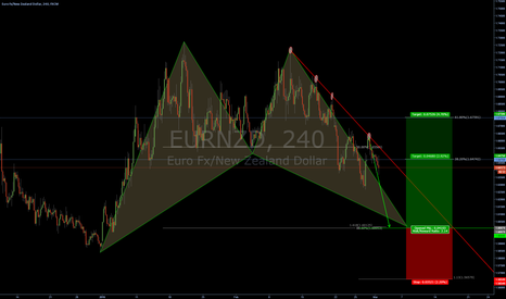 EURNZD: EURNZD - Bullish Bat pattern in the making