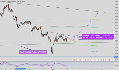 CADJPY: CADJPY long anfter breakout and close