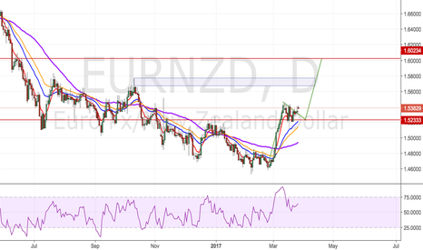 EURNZD: Could it be a Flag Pattern??