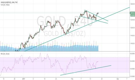 GOLD: Bull Flag Pattern