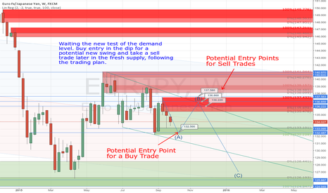 EURJPY: EURJPY - Waiting to buy in the dip following the trading plan