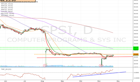 CPSI: CPSI  - Seems good upside potential, Watching for Long entry.
