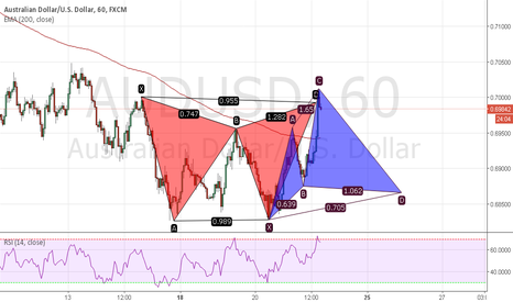 AUDUSD: Bearish Gartley. Bullish Cypher