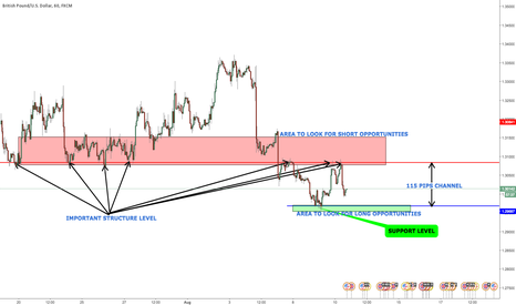 GBPUSD: gbp/usd: 2 ways we can attack the market