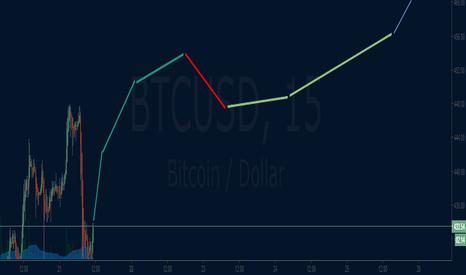 BTCUSD: bitcoin uptrend correction