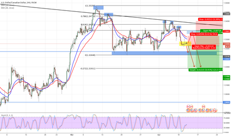 USDCAD: USDCAD sell limit setup 0.5fib for this week