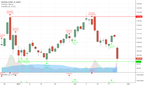NVDA: NVDA Possibly Setting Up Rebound