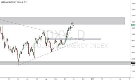 DXY: reasoning for bearish dollar tomorrow