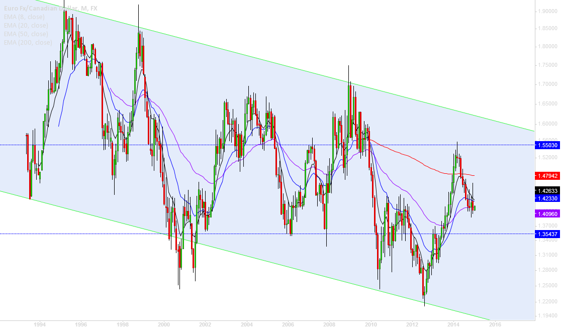 EURCAD, overall downtrend