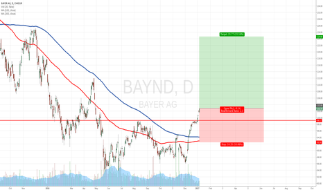 BAYN: Bayer AG long