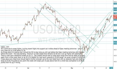 USOIL: USOIL: WTI Still strong ahead of Opec meet tomorrow