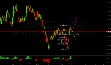 GBPNZD: GBP/NZD flag to upside