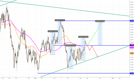 GBPUSD: Five 1 to 1 s?