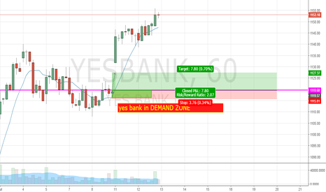 YESBANK: NO SZ SO GO WITH TREND