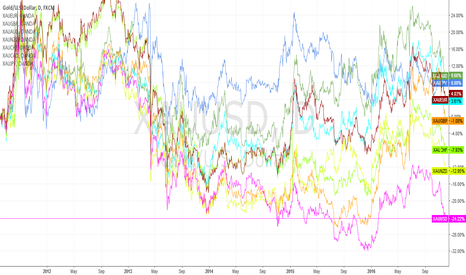 XAUUSD: correlation chart